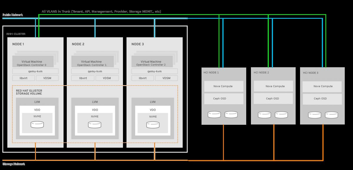 Hypercool Infrastructure - HCI RHV/Gluster + OpenStack/CEPH